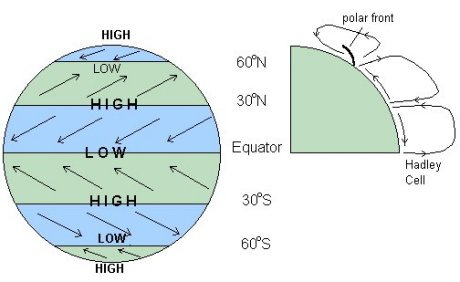 Diagram Of The Global Wind System Enthusiast Wiring Diagrams